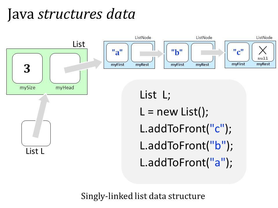 List L; mySizemyHead List myFirstmyRest a myFirstmyRest c null myFirstmyRest b 3 Java structures data ListNode Singly-linked list data structure L.addToFront( c ); L.addToFront( b ); L.addToFront( a ); List L L = new List();