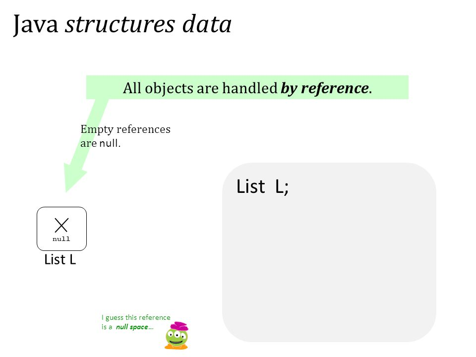 List L; Java structures data List L null I guess this reference is a null space… All objects are handled by reference. Empty references are null.