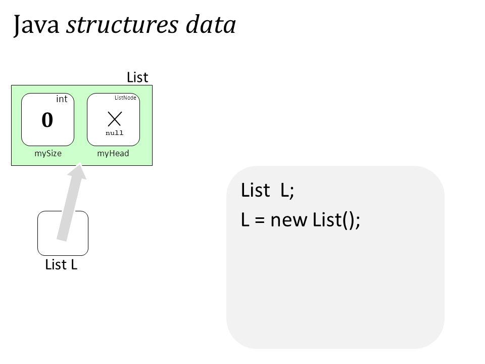 List L; mySizemyHead List 0 Java structures data List L L = new List(); null int ListNode