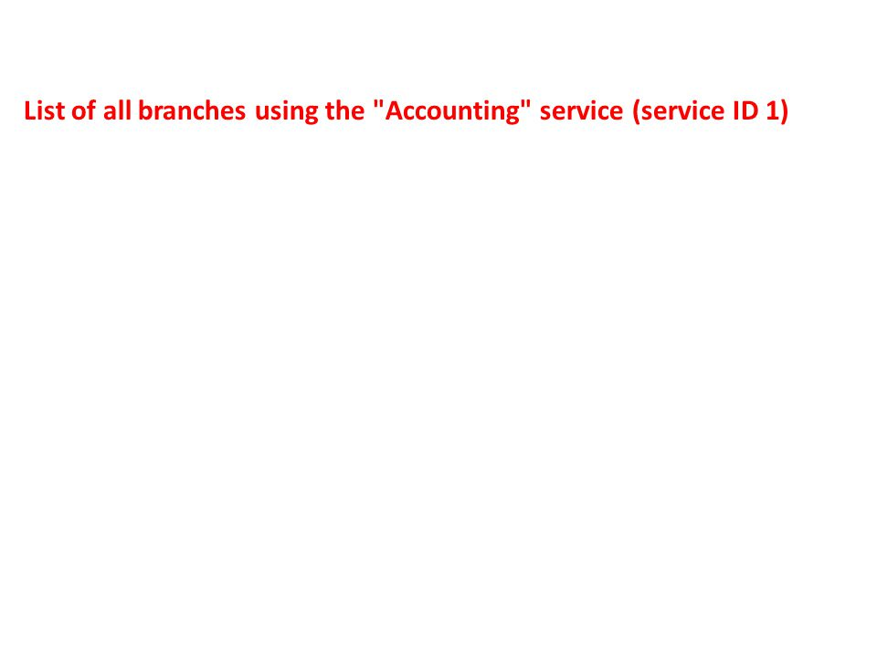 List of all branches using the Accounting service (service ID 1)