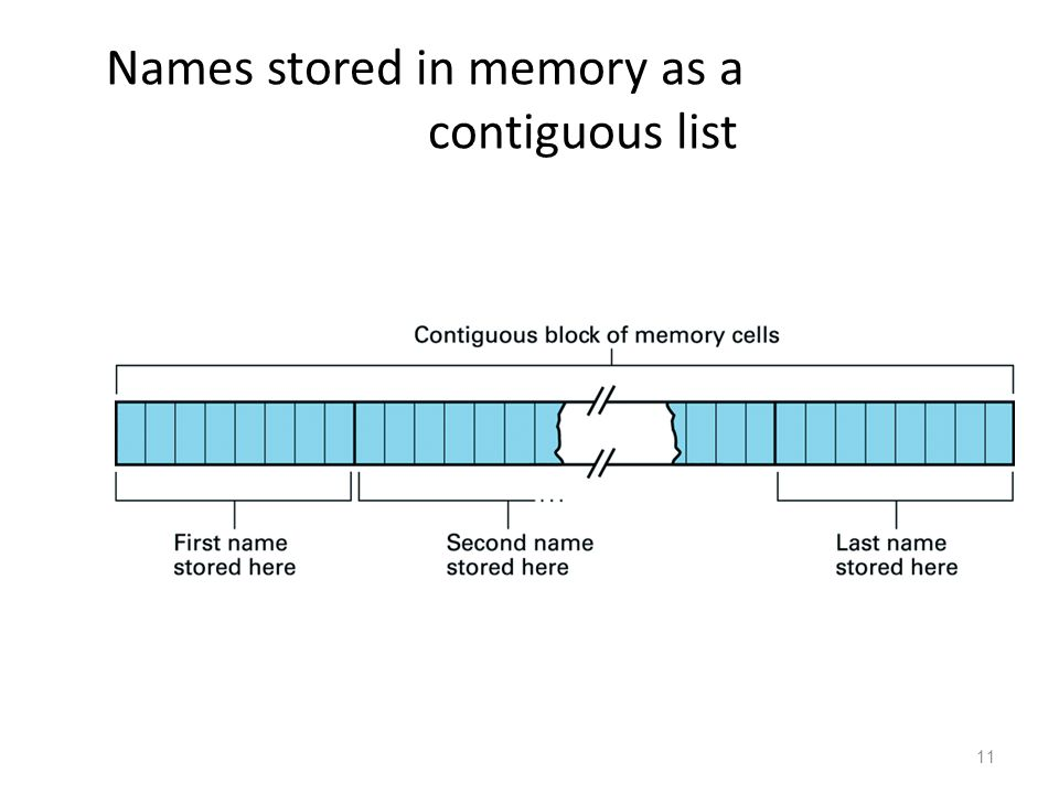 11 Names stored in memory as a contiguous list
