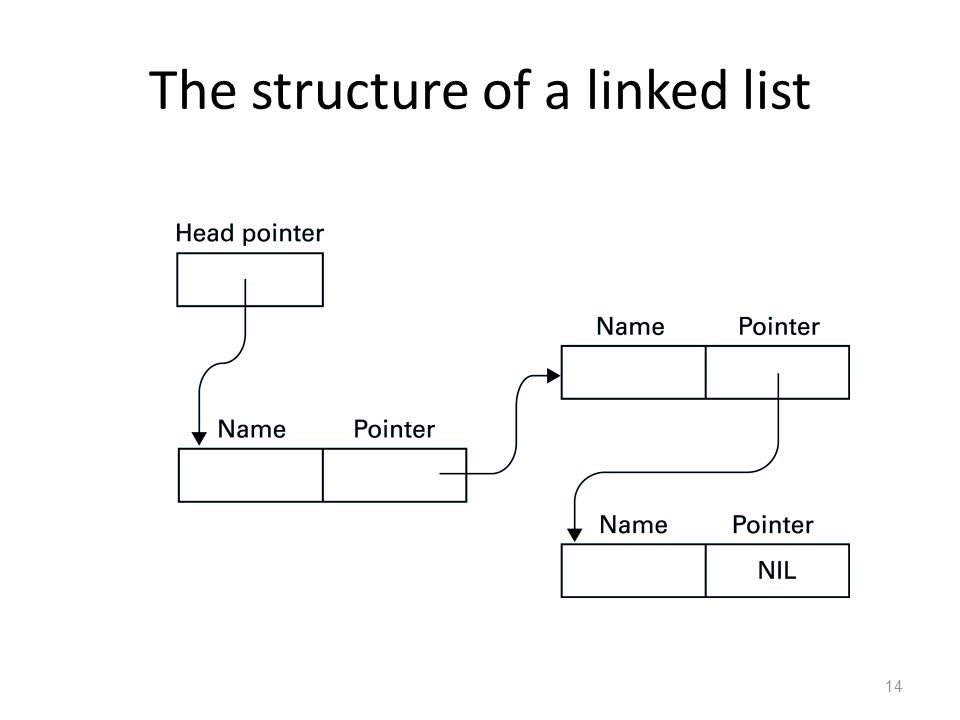 14 The structure of a linked list