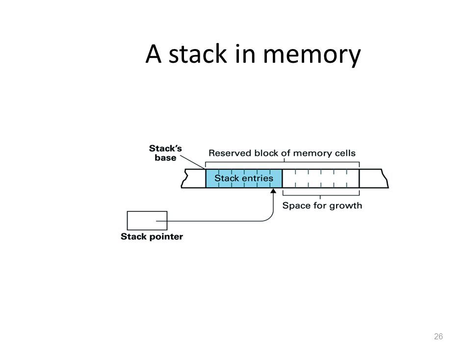 26 A stack in memory