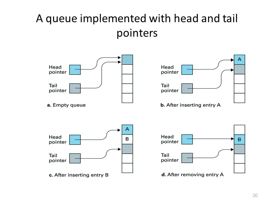 30 A queue implemented with head and tail pointers