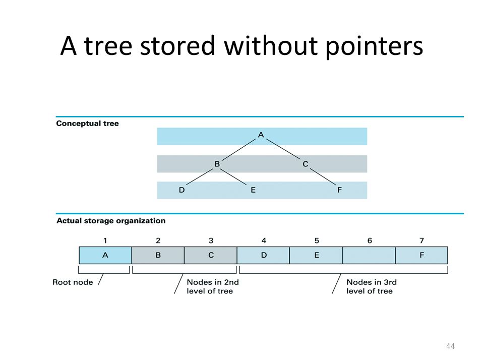 44 A tree stored without pointers
