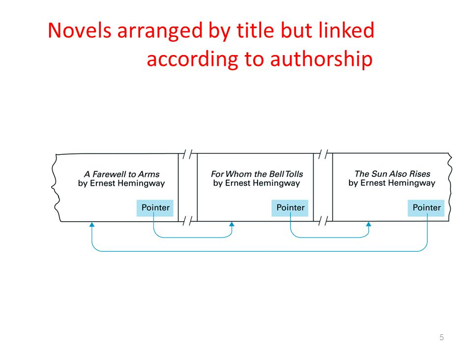 5 Novels arranged by title but linked according to authorship