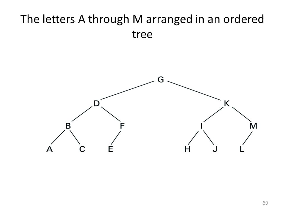 50 The letters A through M arranged in an ordered tree