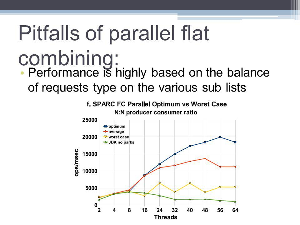 Pitfalls of parallel flat combining: Performance is highly based on the balance of requests type on the various sub lists