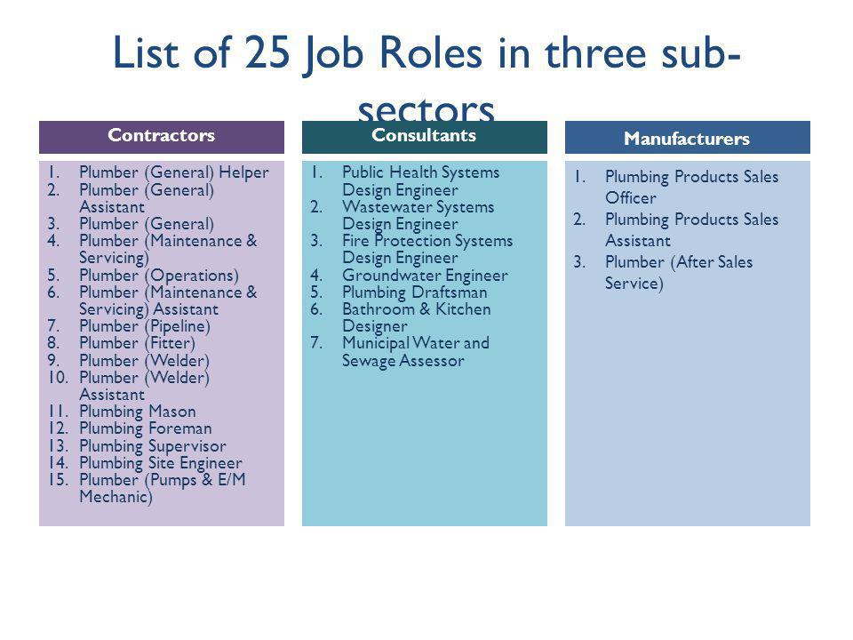 List of 25 Job Roles in three sub- sectors 1.Public Health Systems Design Engineer 2.Wastewater Systems Design Engineer 3.Fire Protection Systems Design Engineer 4.Groundwater Engineer 5.Plumbing Draftsman 6.Bathroom & Kitchen Designer 7.Municipal Water and Sewage Assessor 1.Plumbing Products Sales Officer 2.Plumbing Products Sales Assistant 3.Plumber (After Sales Service) Consultants Manufacturers 1.Plumber (General) Helper 2.Plumber (General) Assistant 3.Plumber (General) 4.Plumber (Maintenance & Servicing) 5.Plumber (Operations) 6.Plumber (Maintenance & Servicing) Assistant 7.Plumber (Pipeline) 8.Plumber (Fitter) 9.Plumber (Welder) 10.Plumber (Welder) Assistant 11.Plumbing Mason 12.Plumbing Foreman 13.Plumbing Supervisor 14.Plumbing Site Engineer 15.Plumber (Pumps & E/M Mechanic) Contractors