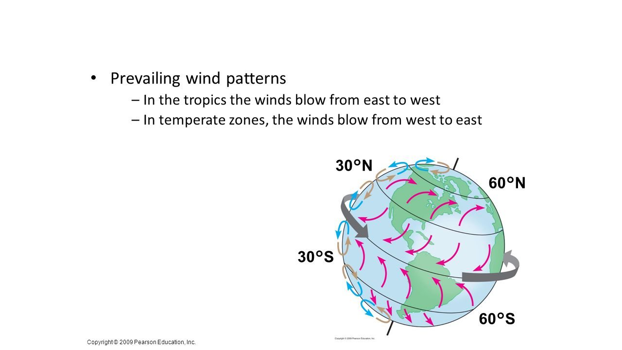 Prevailing wind patterns –In the tropics the winds blow from east to west –In temperate zones, the winds blow from west to east Copyright © 2009 Pears