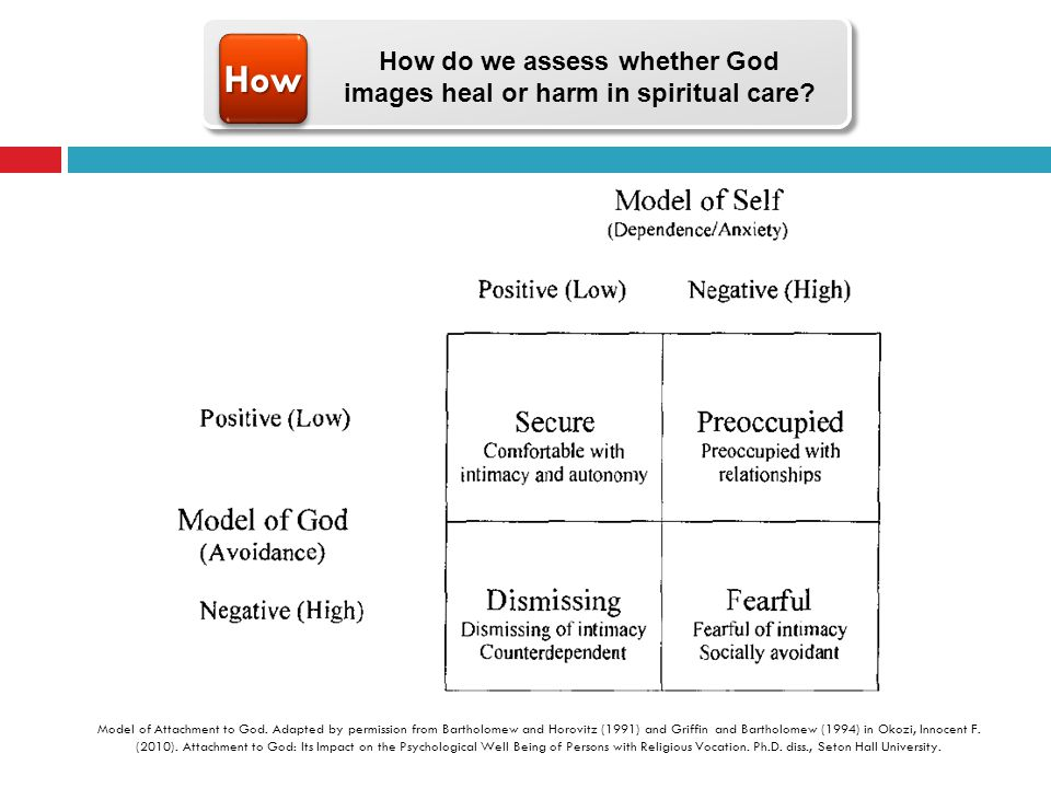 HowHow Model of Attachment to God. Adapted by permission from Bartholomew and Horovitz (1991) and Griffin and Bartholomew (1994) in Okozi, Innocent F.