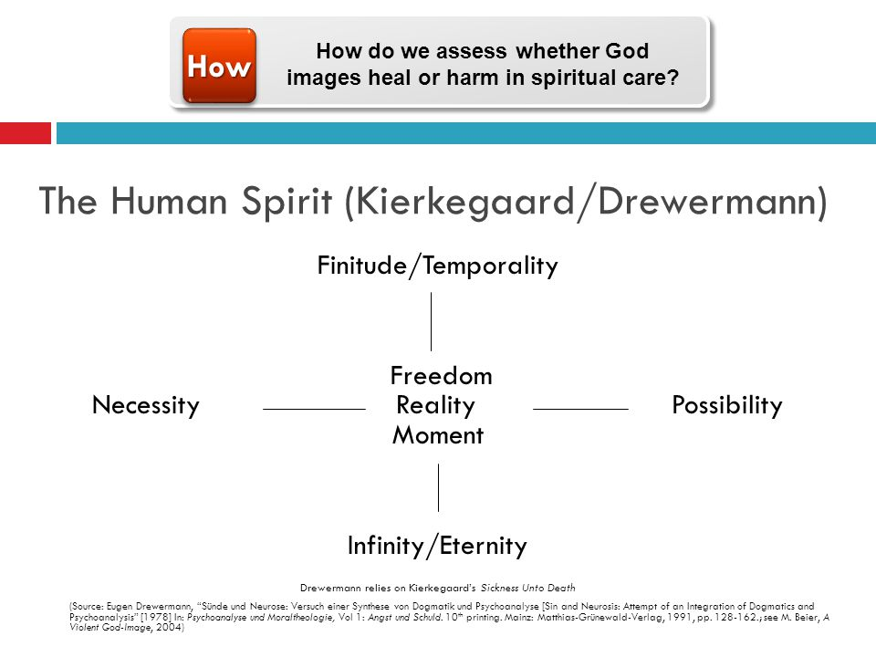 The Human Spirit (Kierkegaard/Drewermann) Finitude/Temporality Freedom Necessity Reality Possibility Moment Infinity/Eternity Drewermann relies on Kierkegaards Sickness Unto Death (Source: Eugen Drewermann, Sünde und Neurose: Versuch einer Synthese von Dogmatik und Psychoanalyse [Sin and Neurosis: Attempt of an Integration of Dogmatics and Psychoanalysis [1978] In: Psychoanalyse und Moraltheologie, Vol 1: Angst und Schuld.