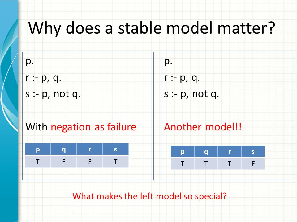 Why does a stable model matter? p. r :- p, q. s :- p, not q. With negation as failure pqrs TFFT p. r :- p, q. s :- p, not q. Another model!! pqrs TTTF
