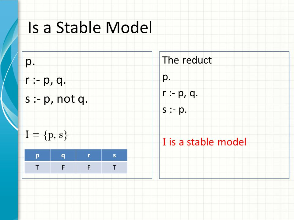 Is a Stable Model p. r :- p, q. s :- p, not q. I = {p, s} pqrs TFFT The reduct p. r :- p, q. s :- p. I is a stable model