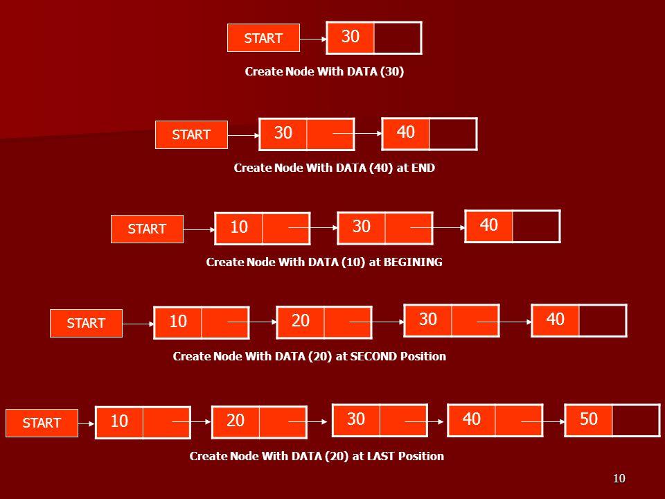 10 30 START Create Node With DATA (30) 30 START Create Node With DATA (40) at END 40 10 START Create Node With DATA (10) at BEGINING 30 40 10 START Cr