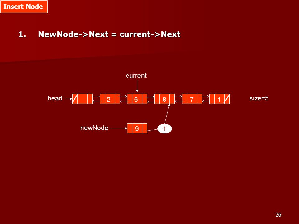 26 1.NewNode->Next = current->Next size=5 2687 head current 1 9 newNode 1 Insert Node