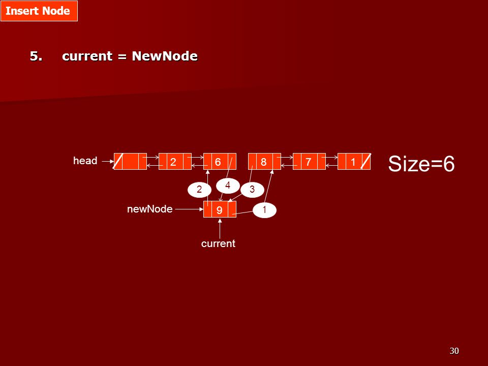 30 Size=6 2687 head current 1 9 newNode 1 23 4 5.current = NewNode Insert Node
