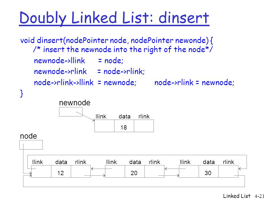 Linked List4-21 Doubly Linked List: dinsert void dinsert(nodePointer node, nodePointer newonde) { /* insert the newnode into the right of the node*/ n
