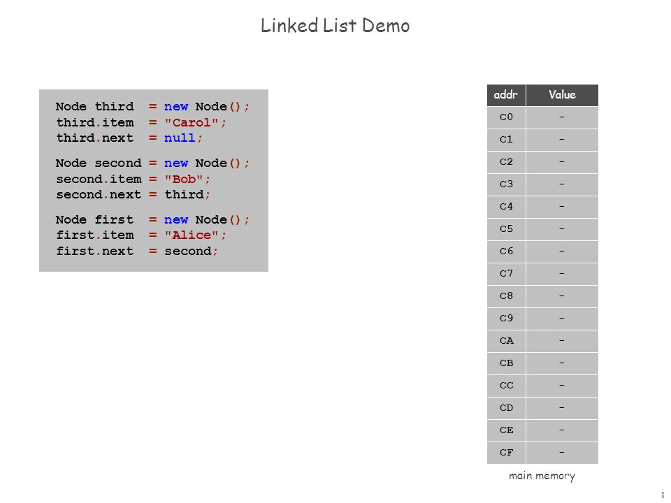 1 Linked List Demo Node third = new Node(); third.item = Carol ; third.next = null; Node second = new Node(); second.item = Bob ; second.next = third; Node first = new Node(); first.item = Alice ; first.next = second; - - C0 C1 - - C2 C3 - - C4 C5 - - C6 C7 - - C8 C9 - - CA CB - - CC CD - - CE CF Valueaddr main memory