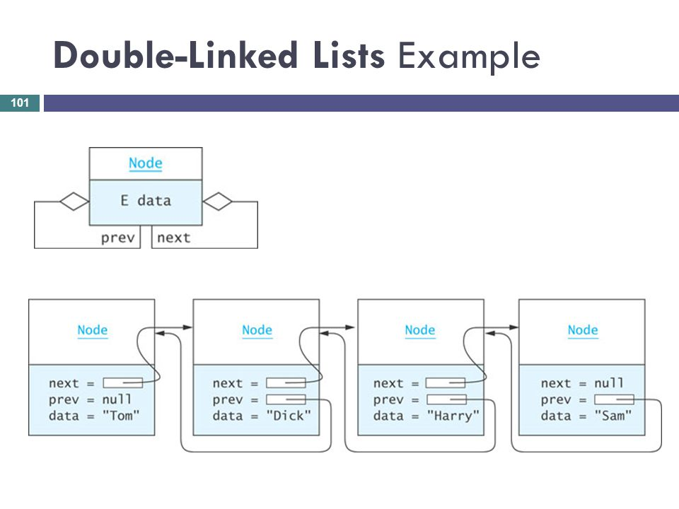 Double-Linked Lists Example 101