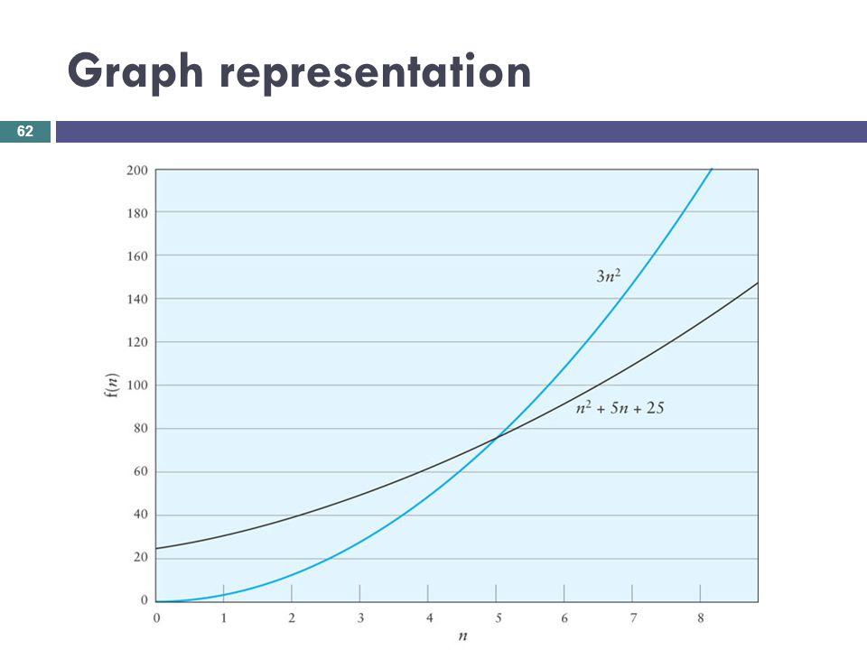 Graph representation 62