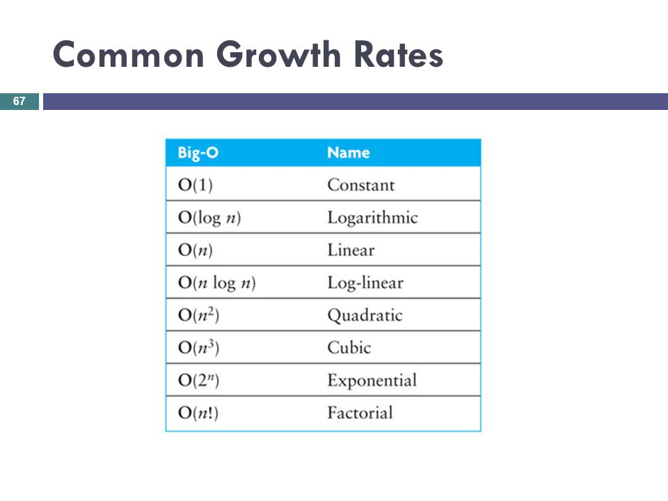 Common Growth Rates 67