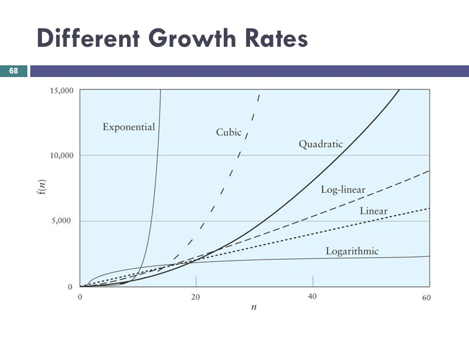 Different Growth Rates 68