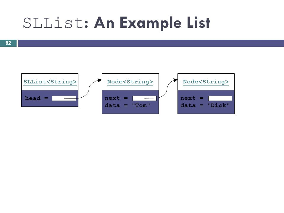SLList : An Example List head = SLList next = data =