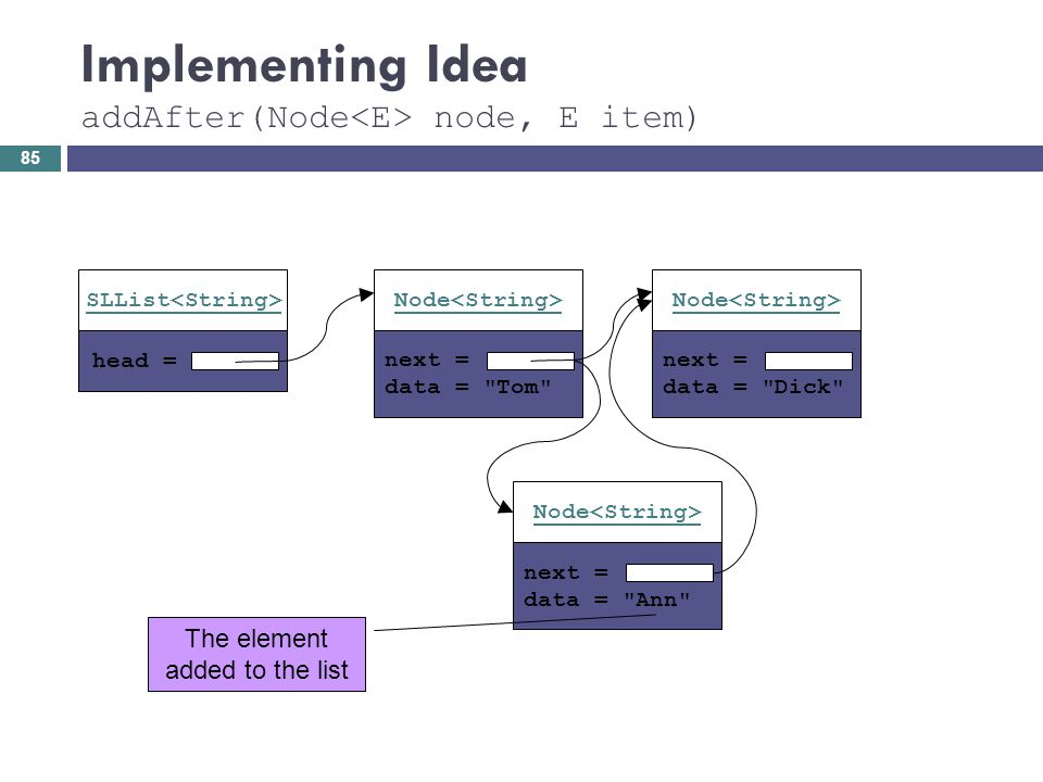 Implementing Idea addAfter(Node node, E item) head = SLList next = data =