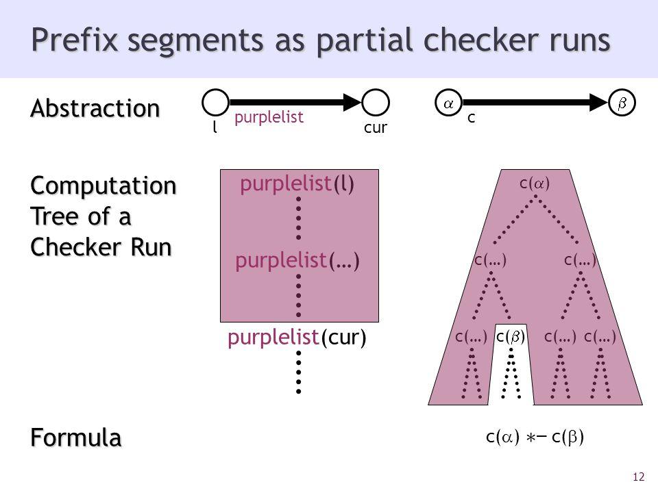 12 Prefix segments as partial checker runs c(…) lcur purplelist purplelist(l) purplelist(…) purplelist(cur) Abstraction Computation Tree of a Checker Run Formula c( ) ¤ – c( ) c c( ) c(…) c( )