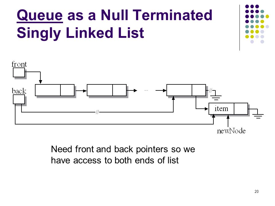 20 Queue as a Null Terminated Singly Linked List Need front and back pointers so we have access to both ends of list