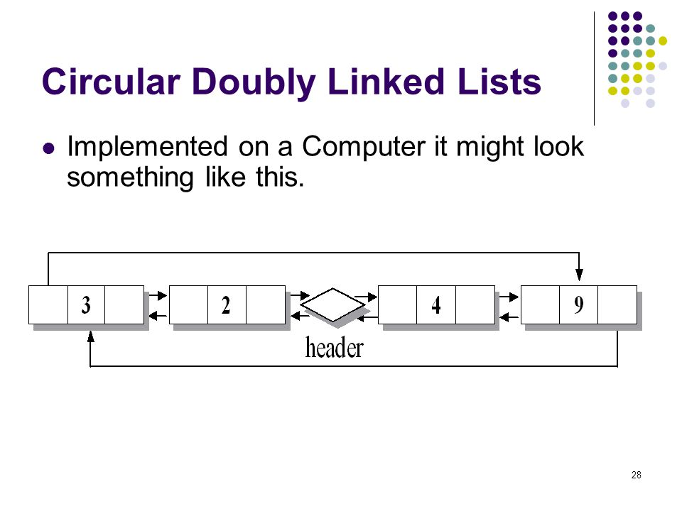 28 Circular Doubly Linked Lists Implemented on a Computer it might look something like this.