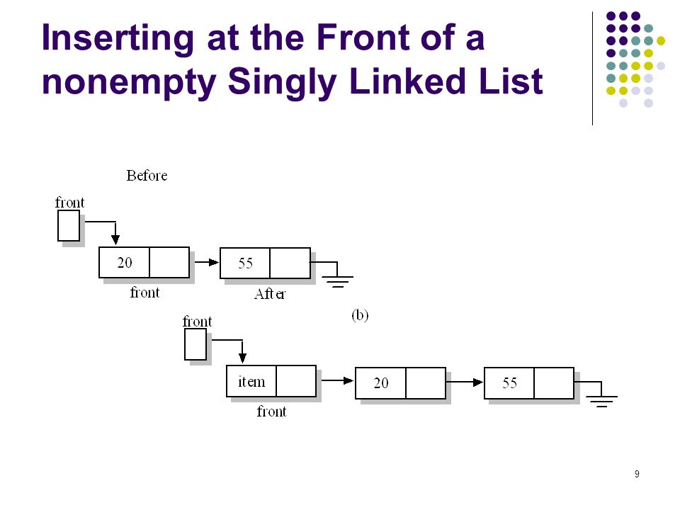 9 Inserting at the Front of a nonempty Singly Linked List
