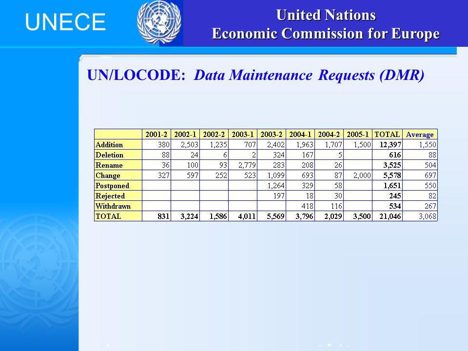 UNECE UN/LOCODE: Data Maintenance Requests (DMR) United Nations Economic Commission for Europe
