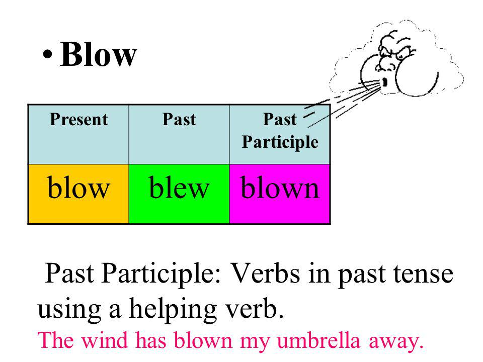 Past Participle: Verbs in past tense using a helping verb. The wind has blown my umbrella away. Blow PresentPastPast Participle blowblewblown