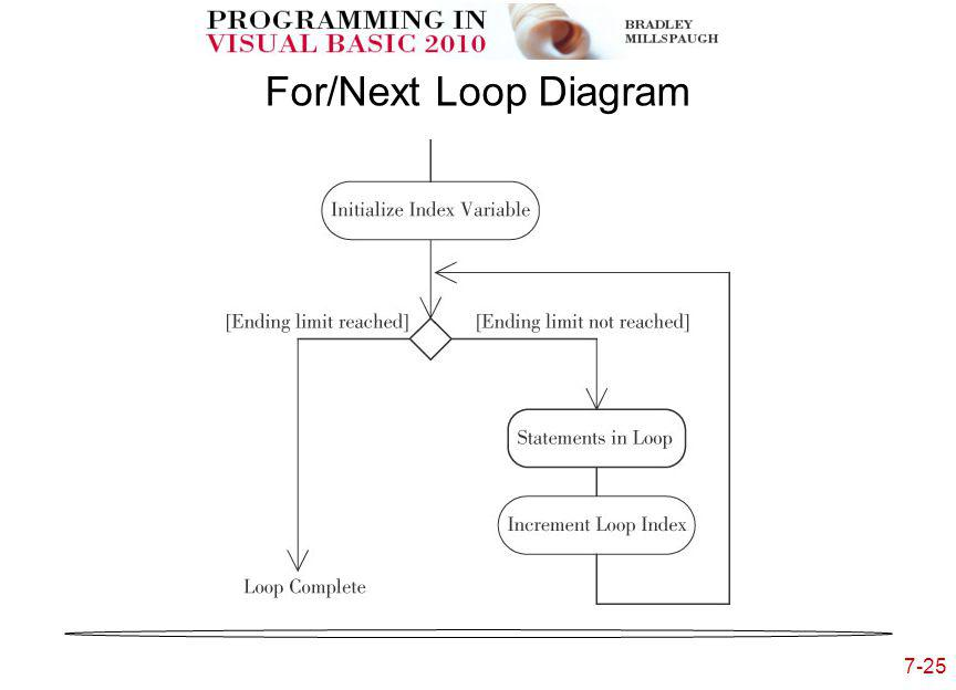 7-25 For/Next Loop Diagram