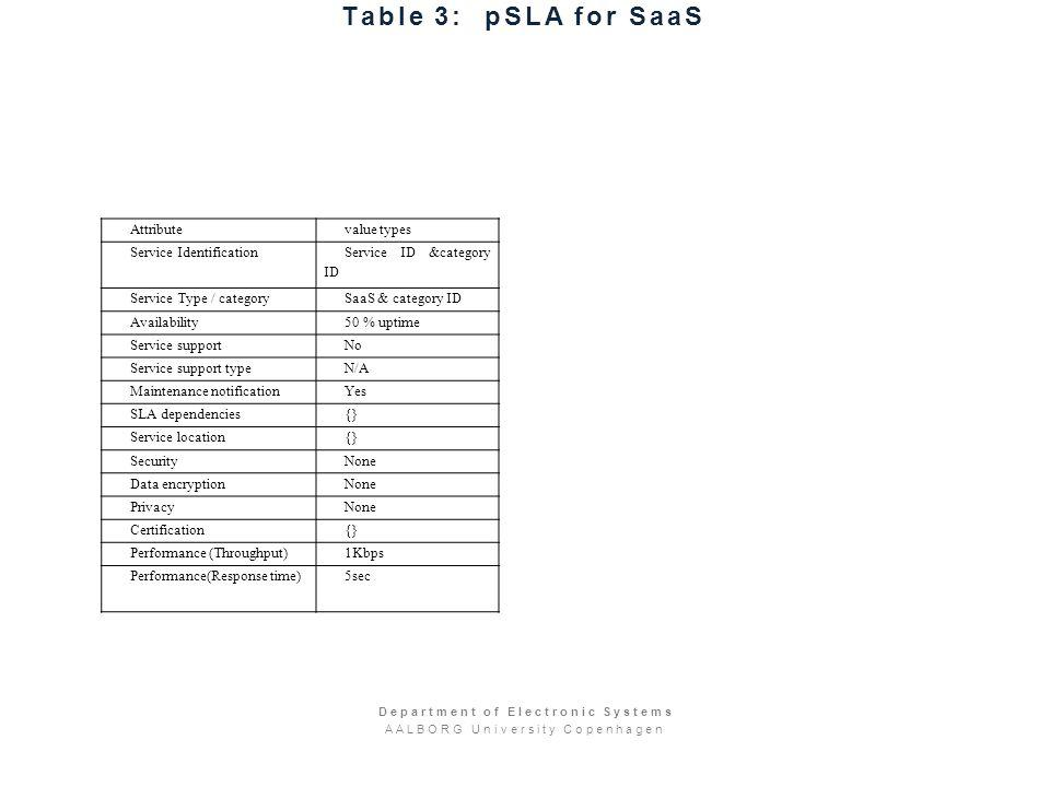 Table 3: pSLA for SaaS Attributevalue types Service Identification Service ID &category ID Service Type / categorySaaS & category ID Availability50 % uptime Service supportNo Service support typeN/A Maintenance notificationYes SLA dependencies{} Service location{} SecurityNone Data encryptionNone PrivacyNone Certification{} Performance (Throughput)1Kbps Performance(Response time)5sec Department of Electronic Systems AALBORG University Copenhagen