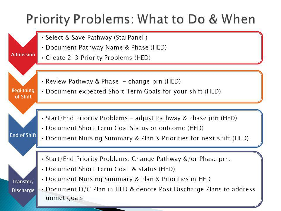 Admission Select & Save Pathway (StarPanel ) Document Pathway Name & Phase (HED) Create 2-3 Priority Problems (HED) Beginning of Shift Review Pathway & Phase - change prn (HED) Document expected Short Term Goals for your shift (HED) End of Shift Start/End Priority Problems - adjust Pathway & Phase prn (HED) Document Short Term Goal Status or outcome (HED) Document Nursing Summary & Plan & Priorities for next shift (HED) Transfer/ Discharge Start/End Priority Problems.