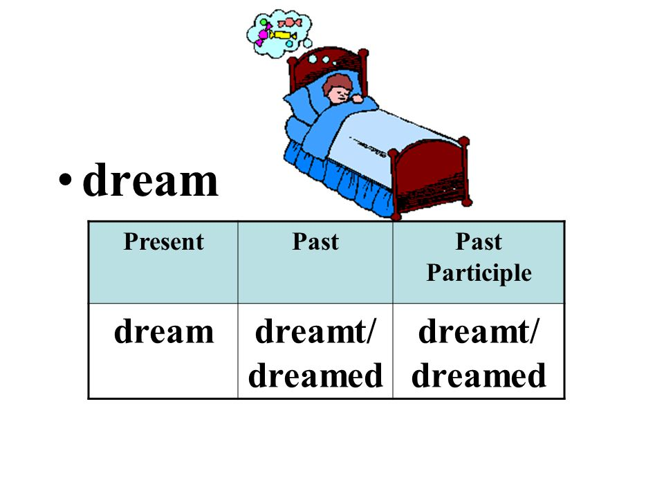 dream PresentPastPast Participle dreamdreamt/ dreamed