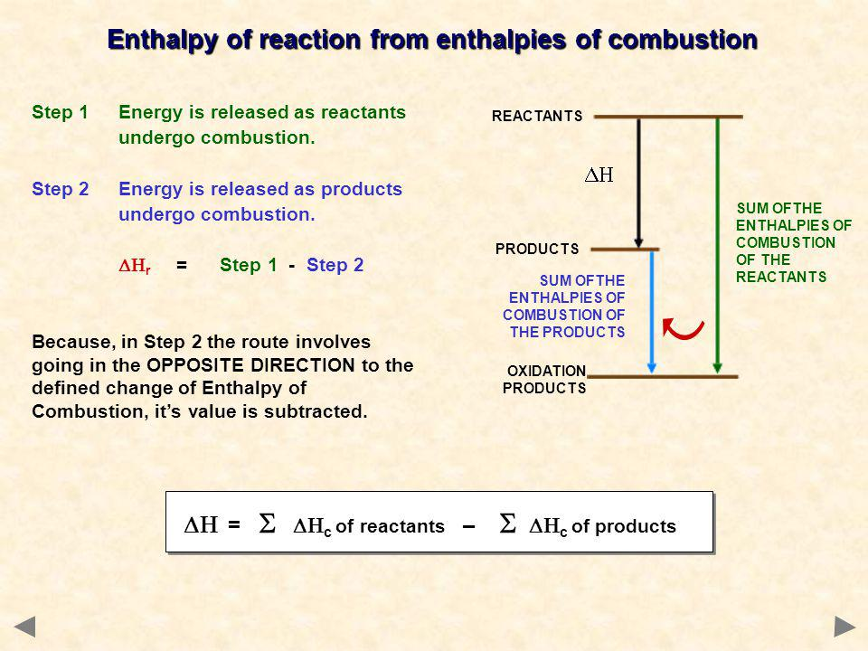= c of reactants – c of products Enthalpy of reaction from enthalpies of combustion Step 1Energy is released as reactants undergo combustion. Step 2En
