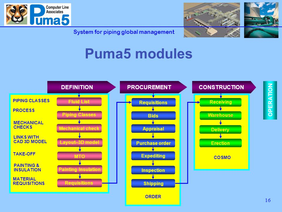 System for piping global management 16 Puma5 modules PIPING CLASSES MECHANICAL CHECKS PROCESS LINKS WITH CAD 3D MODEL TAKE-OFF MATERIAL REQUISITIONS PAINTING & INSULATION ORDER COSMO Requisitions Receiving Erection Delivery Warehouse Bids Requisitions Shipping Inspection Expediting Purchase order Appraisal OPERATION Piping Classes Layout–3D model MTO DEFINITIONPROCUREMENTCONSTRUCTION Fluid List Mechanical check Painting Insulation