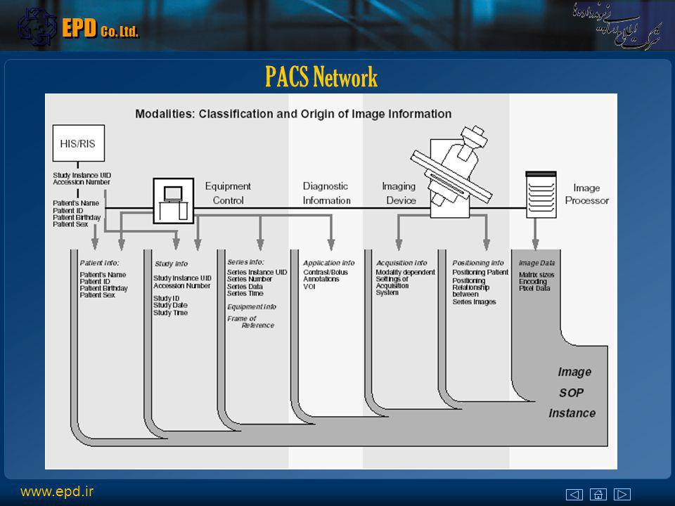 Why to connect HIS/RIS and PACS Prevent errors that can result in study data loss.