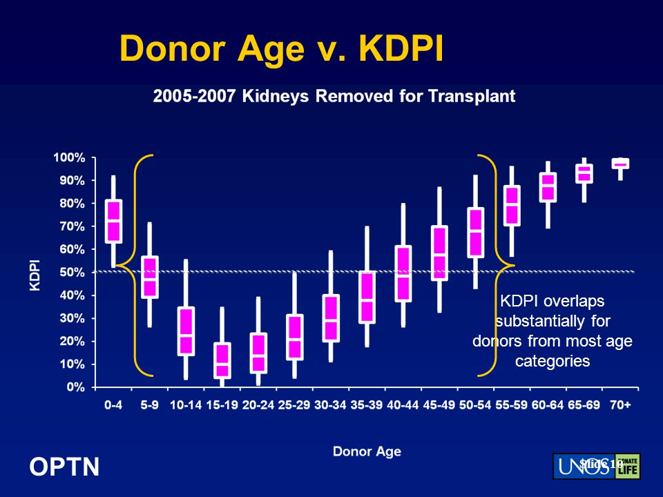 OPTN Slide 10 Donor Age v. KDPI KDPI overlaps substantially for donors from most age categories