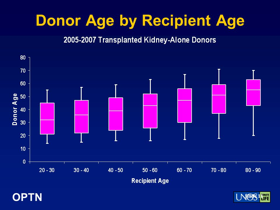 OPTN Slide 11 Donor Age by Recipient Age