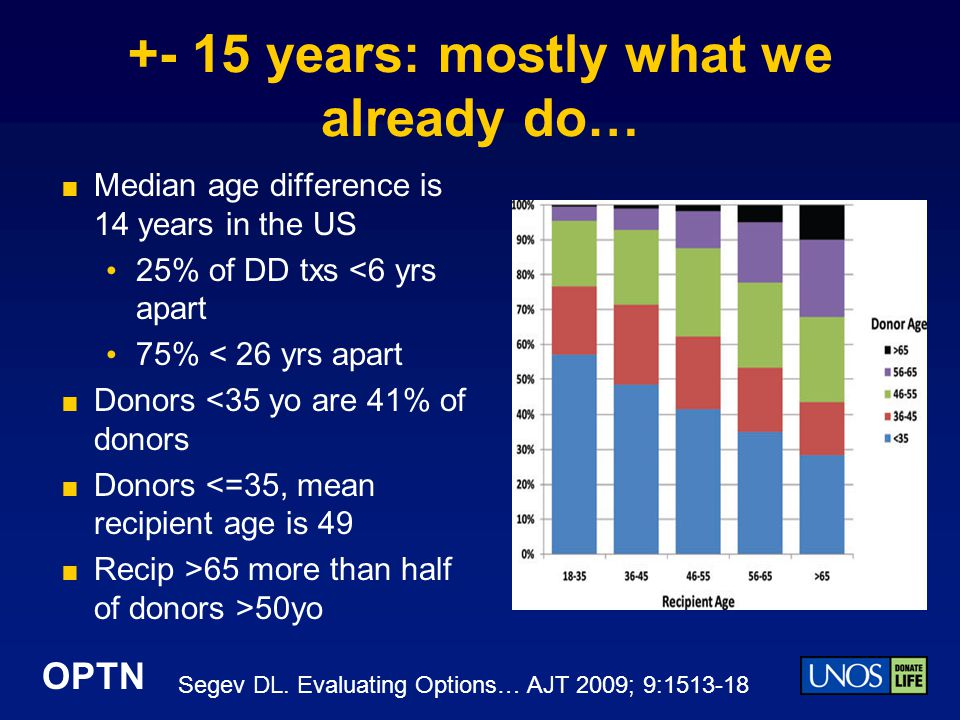 OPTN +- 15 years: mostly what we already do… Median age difference is 14 years in the US 25% of DD txs <6 yrs apart 75% < 26 yrs apart Donors <35 yo are 41% of donors Donors <=35, mean recipient age is 49 Recip >65 more than half of donors >50yo Segev DL.