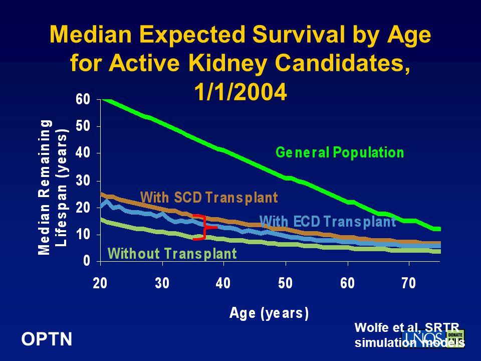 OPTN Median Expected Survival by Age for Active Kidney Candidates, 1/1/2004 Wolfe et al, SRTR simulation models