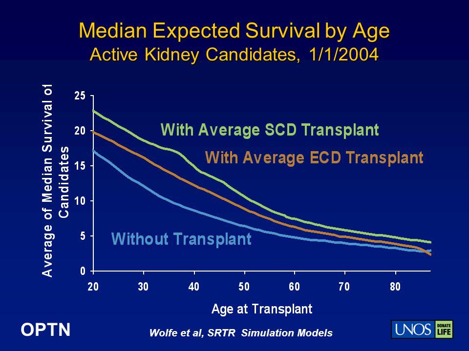 OPTN Median Expected Survival by Age Active Kidney Candidates, 1/1/2004 Wolfe et al, SRTR Simulation Models