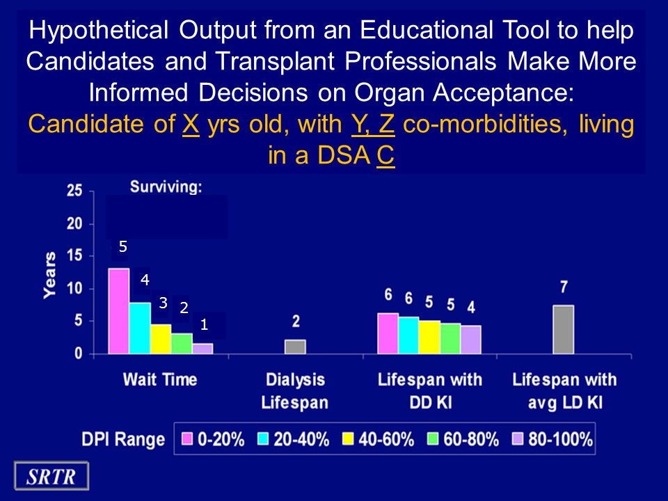 OPTN Hypothetical Output from an Educational Tool to help Candidates and Transplant Professionals Make More Informed Decisions on Organ Acceptance: Candidate of X yrs old, with Y, Z co-morbidities, living in a DSA C 1 2 3 4 5