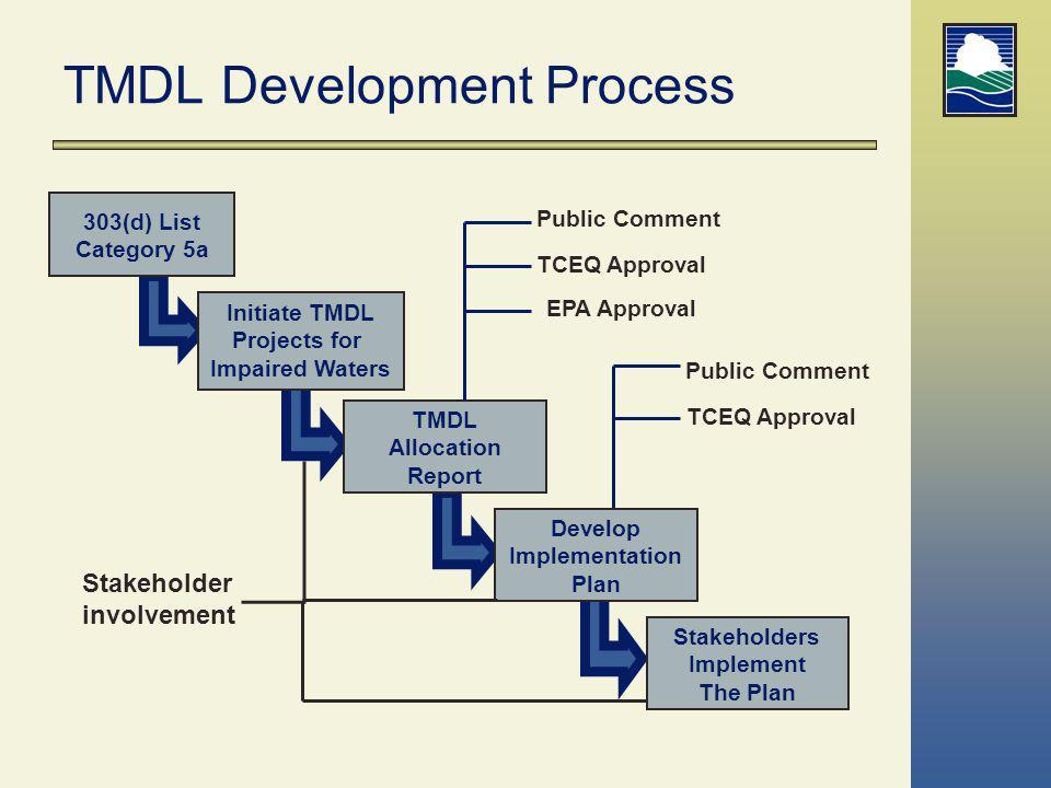 For More Information On TMDLs Larry Koenig lkoenig@tceq.state.tx.us (512) 239-4533 TCEQ TMDL Program Website: www.tceq.state.tx.us/implementation/water/tmdl/