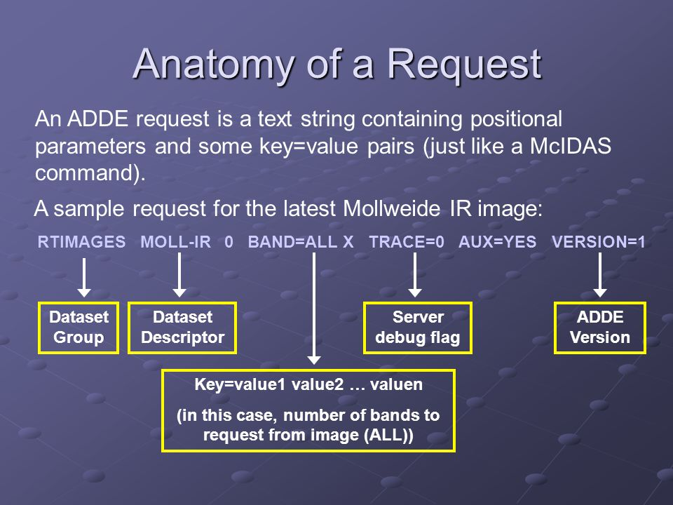 Anatomy of a Request A sample request for the latest Mollweide IR image: RTIMAGES MOLL-IR 0 BAND=ALL X TRACE=0 AUX=YES VERSION=1 Dataset Descriptor Da